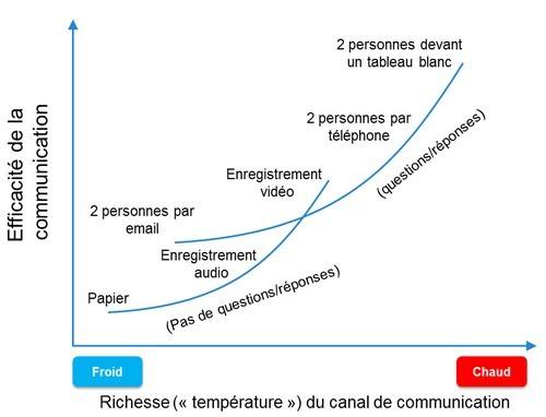 Comparaison de l'efficacité des moyens de communication