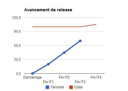 Exemple de graphique d'avancement de release