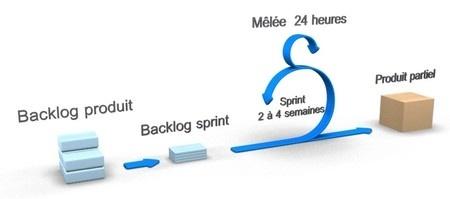 Processus de la méthode Scrum