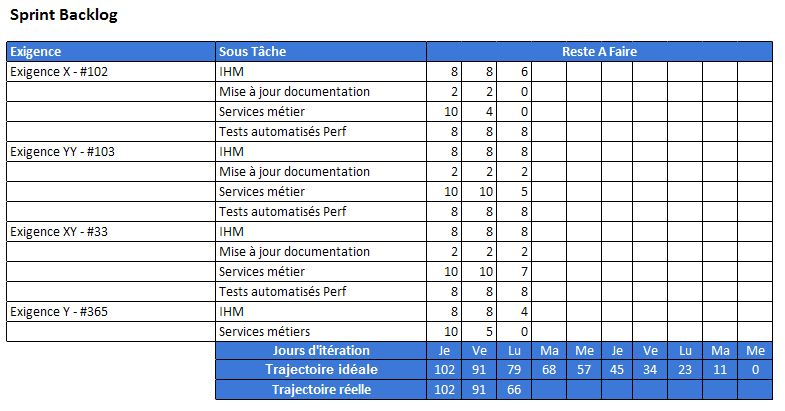 Exemple de Sprint Backlog