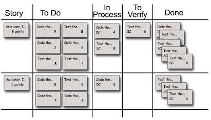 Exemple de tableau des tâches