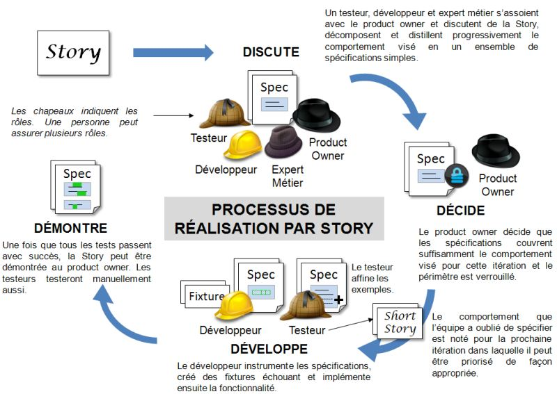 Processus piloté par les user stories