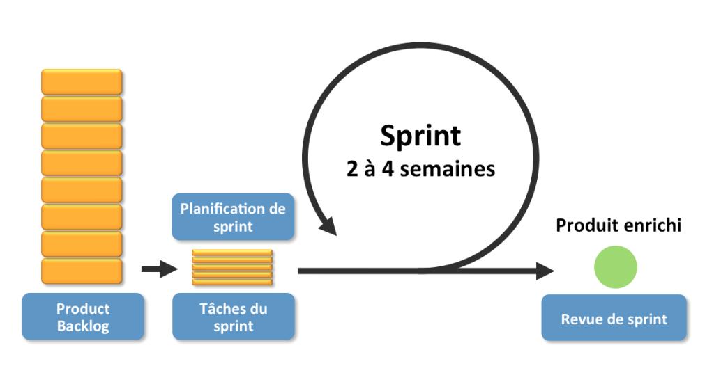 Schéma du processus de gestion de projet simple