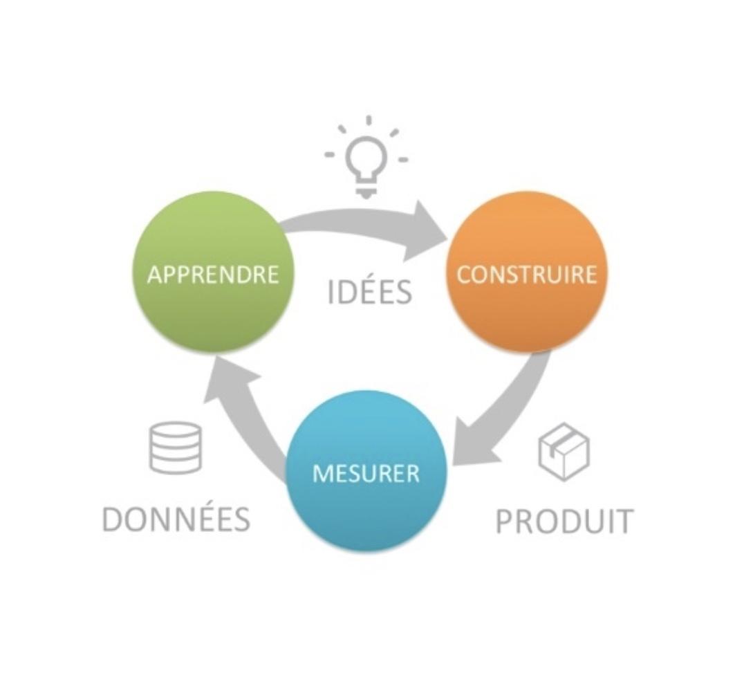 6eb652918529 Créez le bon produit avec Scrum et Lean Startup