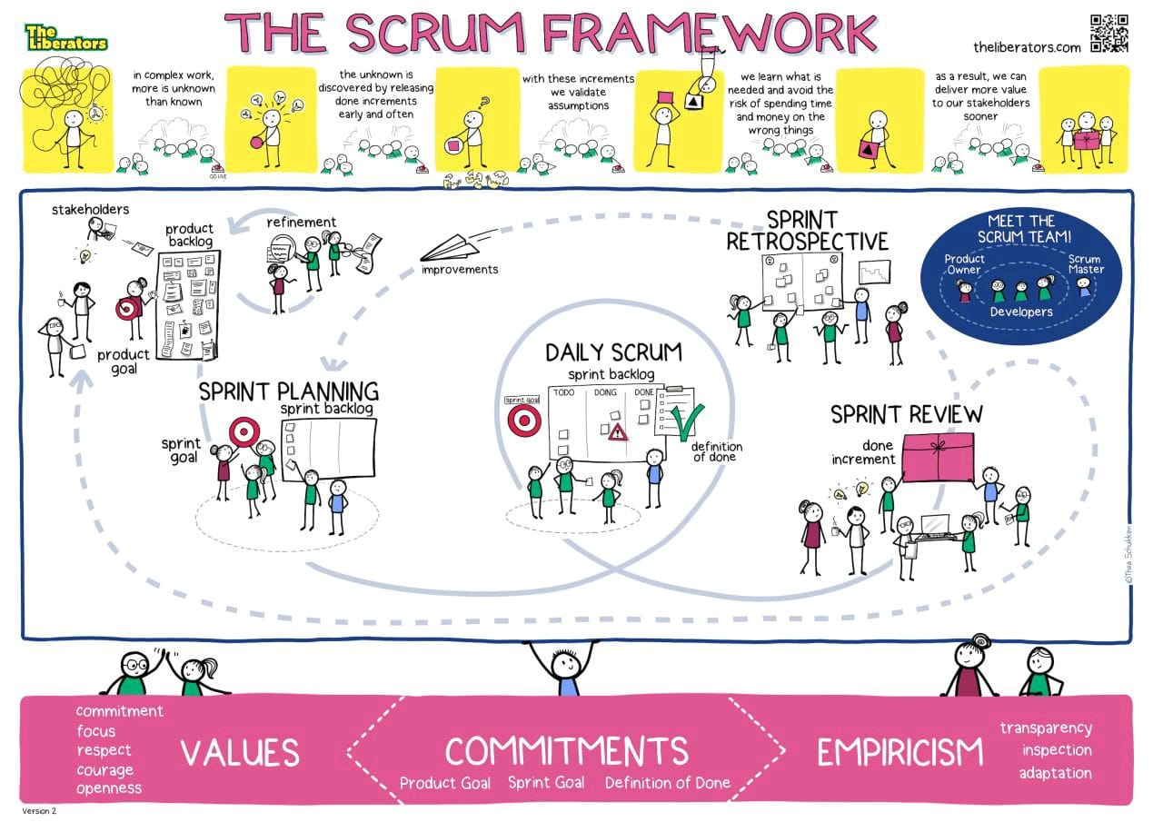 Poster Scrum
